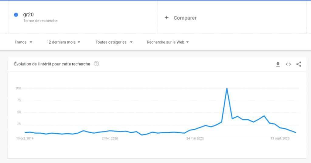 recherche sur google trends